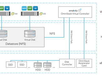 Components of an OmniStack Node. © SimpliVity